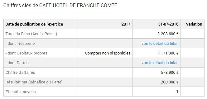 CA café hôtel de Franche Compté 2