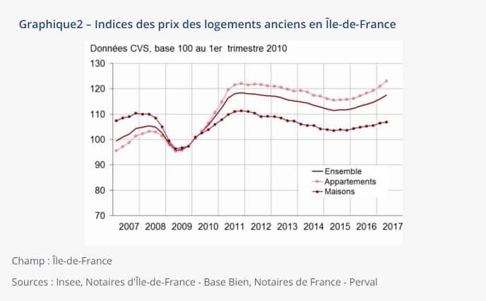 Evolution prix logements anciens Île de France
