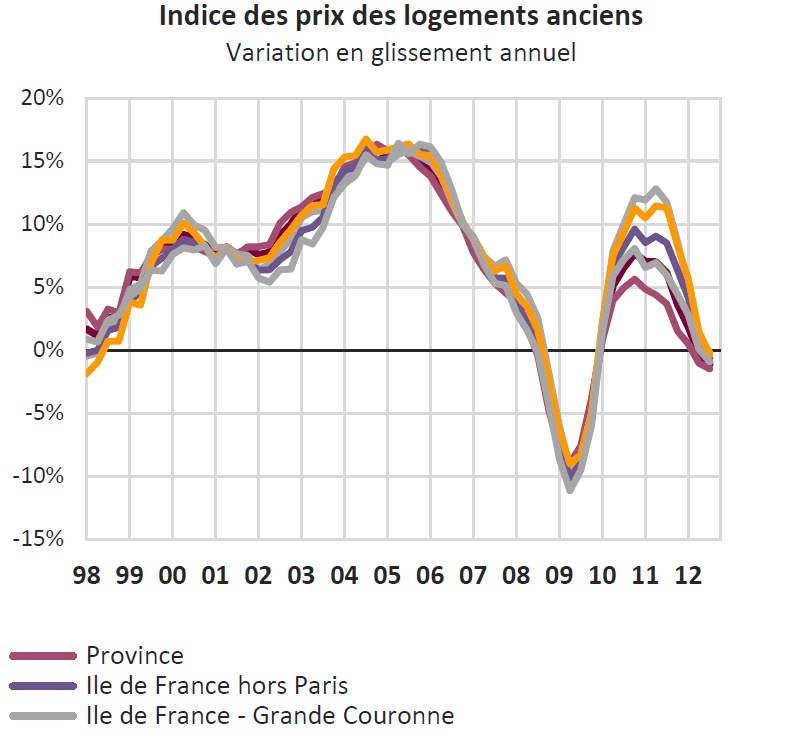 Indice prix logements anciens